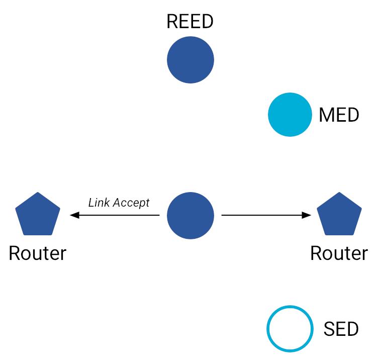OT MLE Link Accept