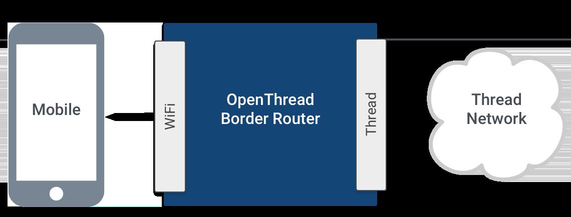 OTBR Border Agent Architecture